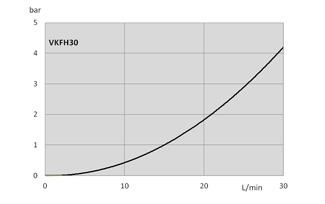过滤器壳体压降流量曲线